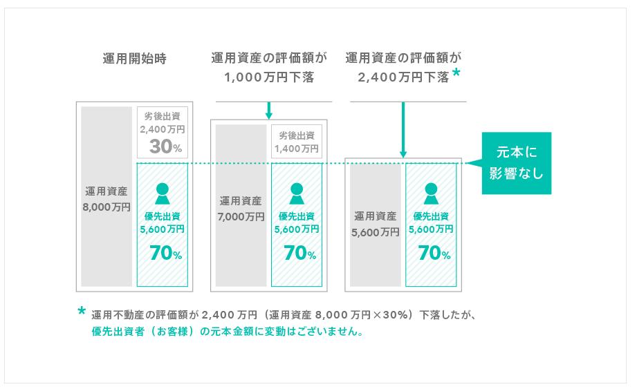 tatetufunding-graph2